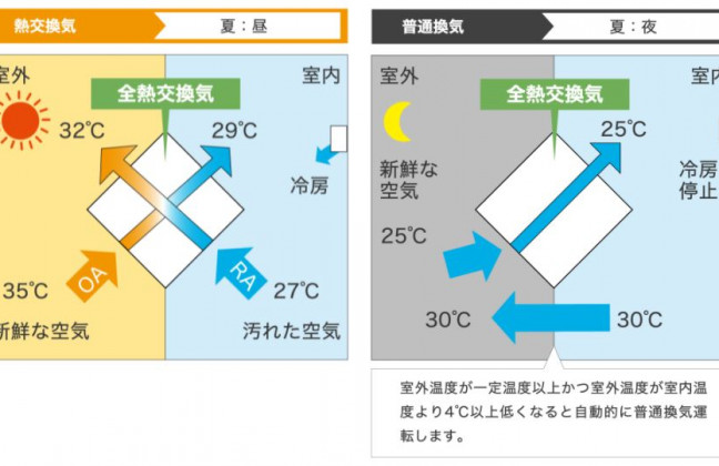 熱交換気システムを導入